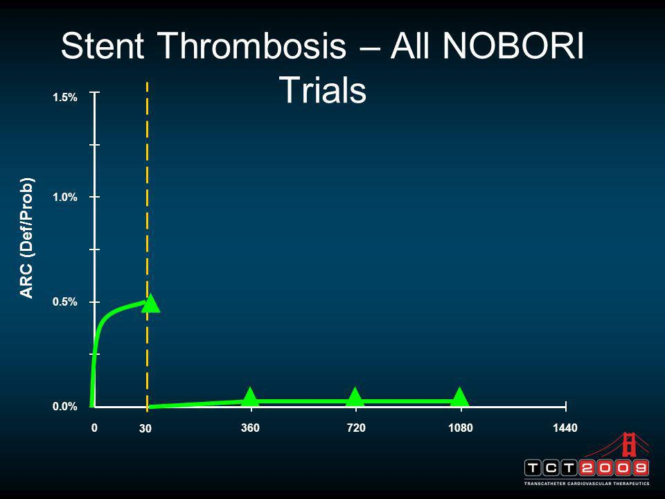Stent Thrombosis – All NOBORI Trials