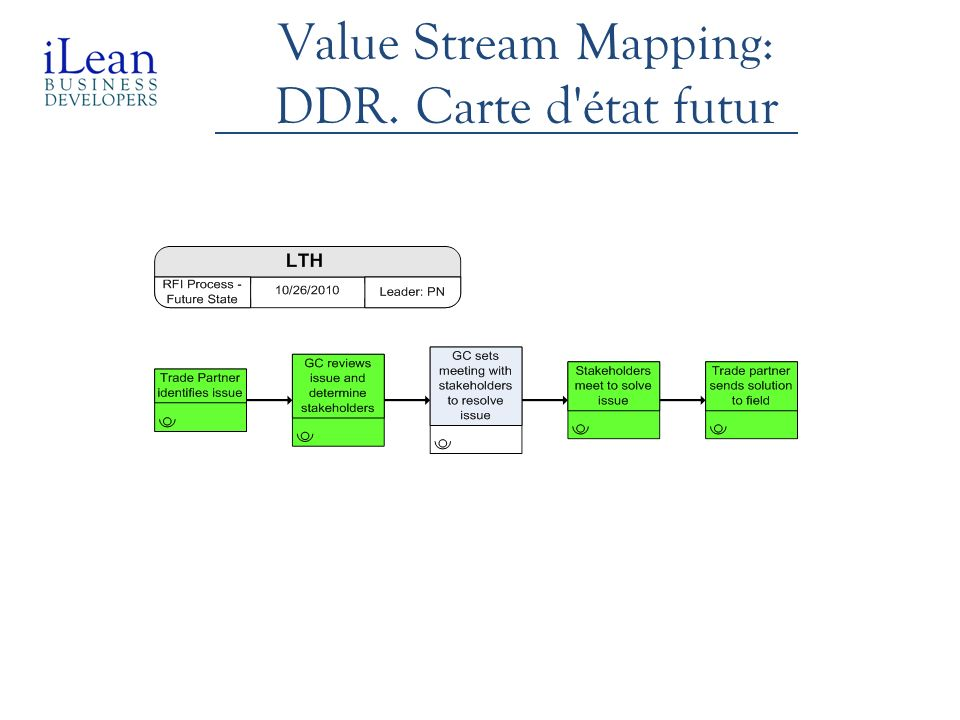 Value Stream Mapping: DDR. Carte d état futur