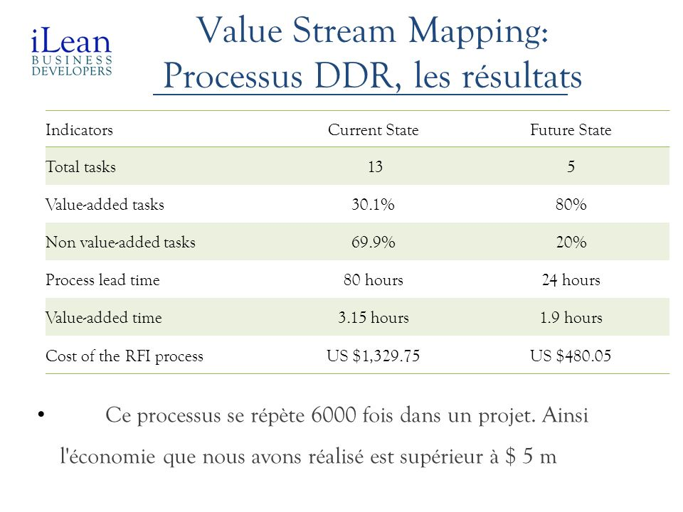 Value Stream Mapping: Processus DDR, les résultats