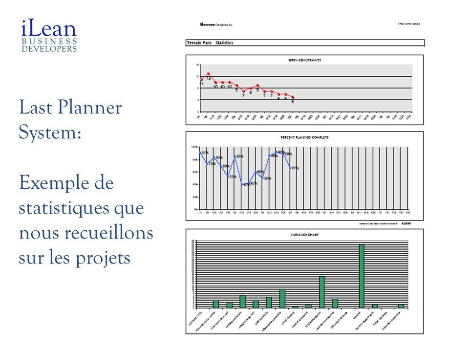 Last Planner System: Exemple de statistiques que nous recueillons sur les projets