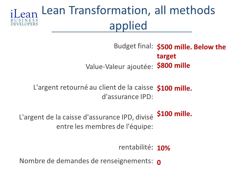 Lean Transformation, all methods applied