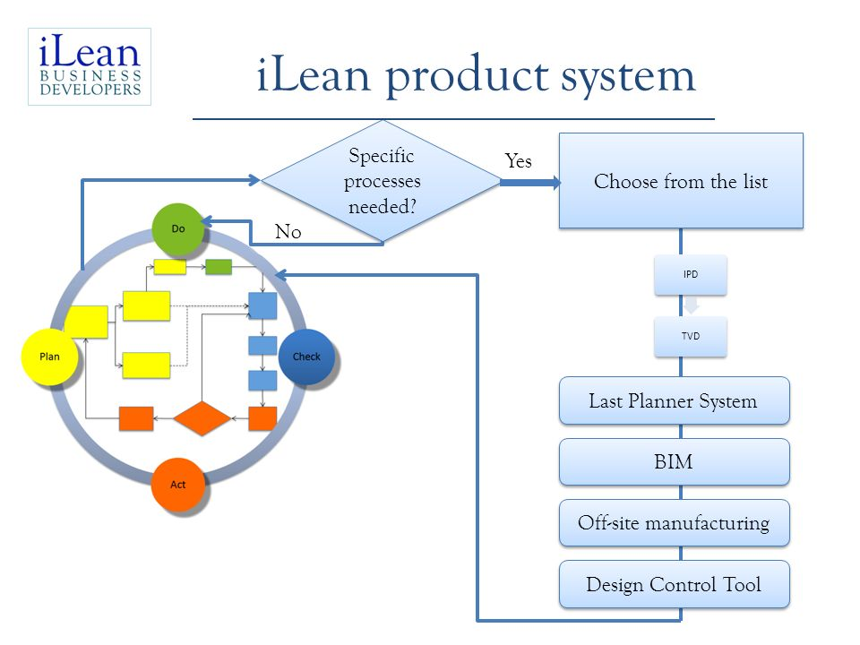 iLean product system Specific processes needed Yes