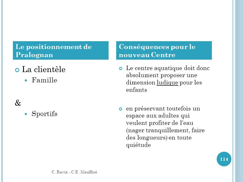 La clientèle & Famille Sportifs Le positionnement de Pralognan