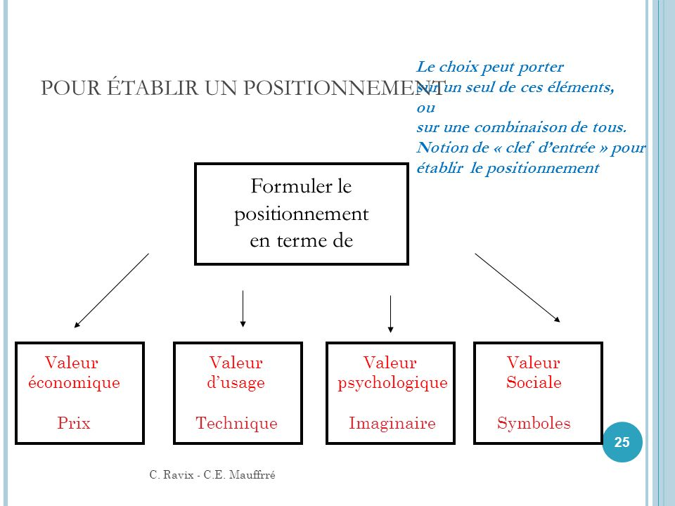 Formuler le positionnement