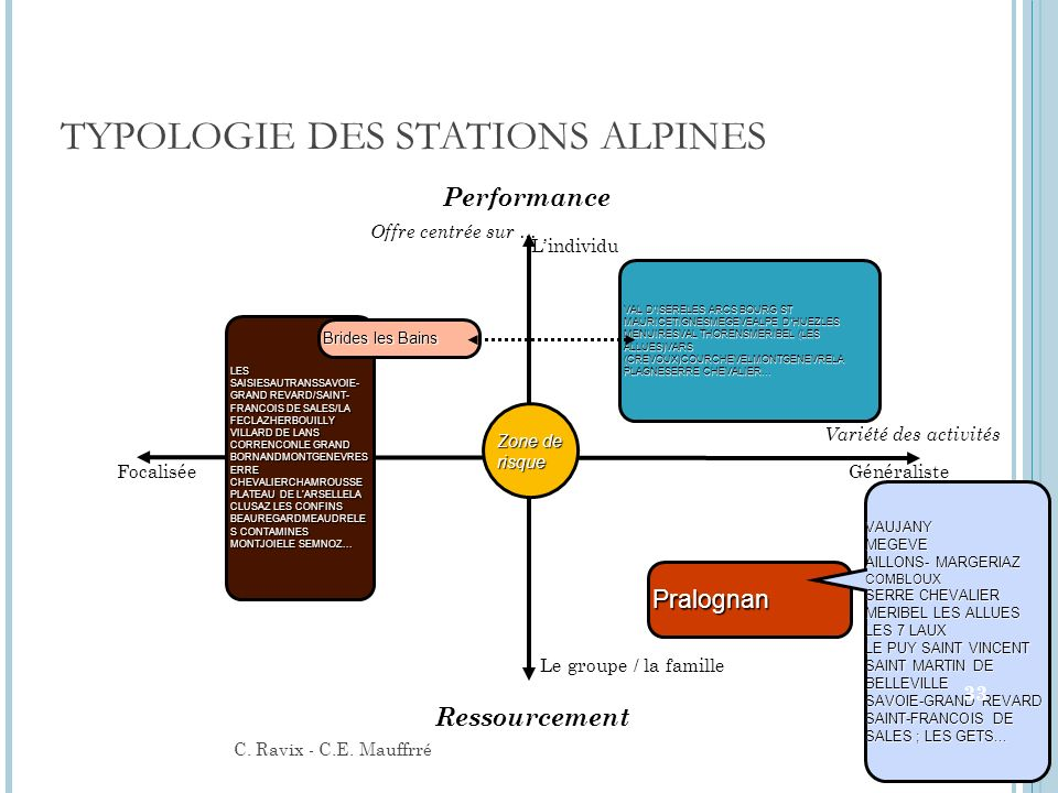 TYPOLOGIE DES STATIONS ALPINES