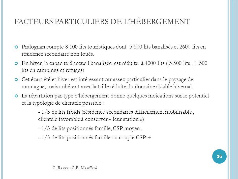 FACTEURS PARTICULIERS DE L'HÉBERGEMENT