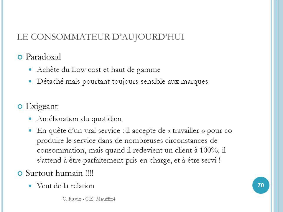 LE CONSOMMATEUR D'AUJOURD'HUI