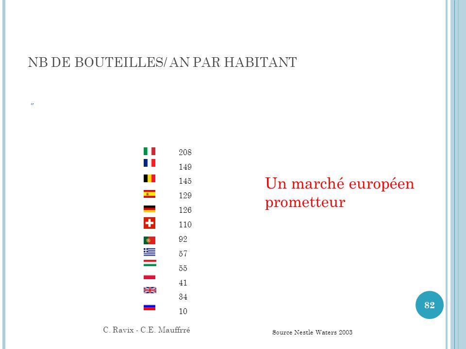 Un marché européen prometteur