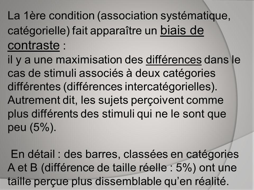 La 1ère condition (association systématique, catégorielle) fait apparaître un biais de contraste : il y a une maximisation des différences dans le cas de stimuli associés à deux catégories différentes (différences intercatégorielles).