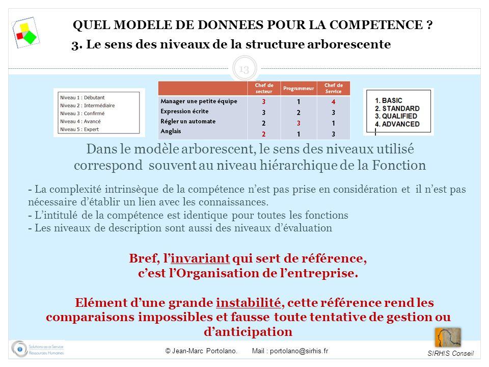 31/05/2010 QUEL MODELE DE DONNEES POUR LA COMPETENCE 3. Le sens des niveaux de la structure arborescente.