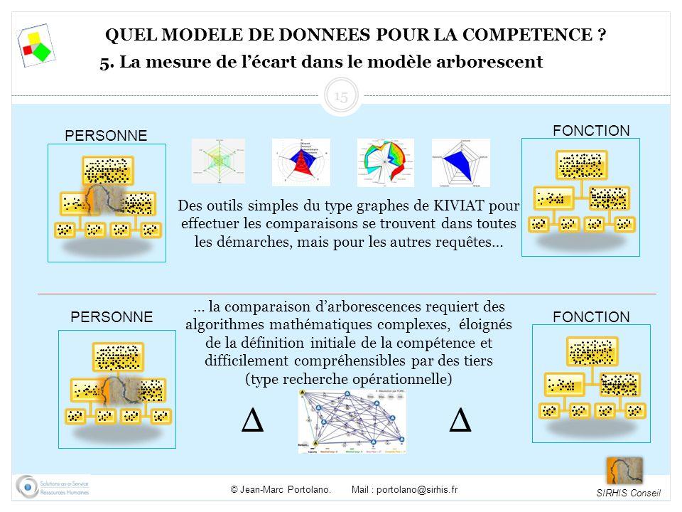 Δ QUEL MODELE DE DONNEES POUR LA COMPETENCE