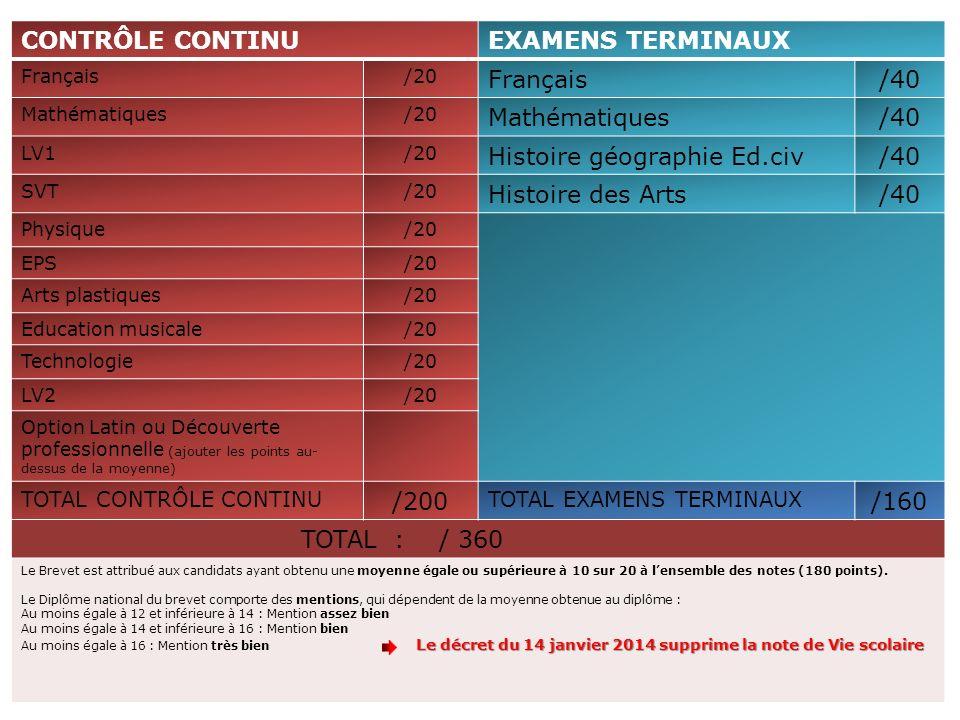 40 CONTRÔLE CONTINU EXAMENS TERMINAUX /40 Histoire géographie Ed.civ