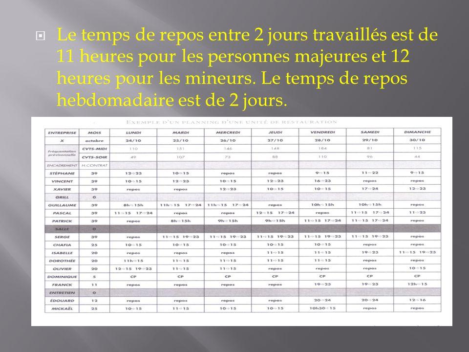 Le temps de repos entre 2 jours travaillés est de 11 heures pour les personnes majeures et 12 heures pour les mineurs.
