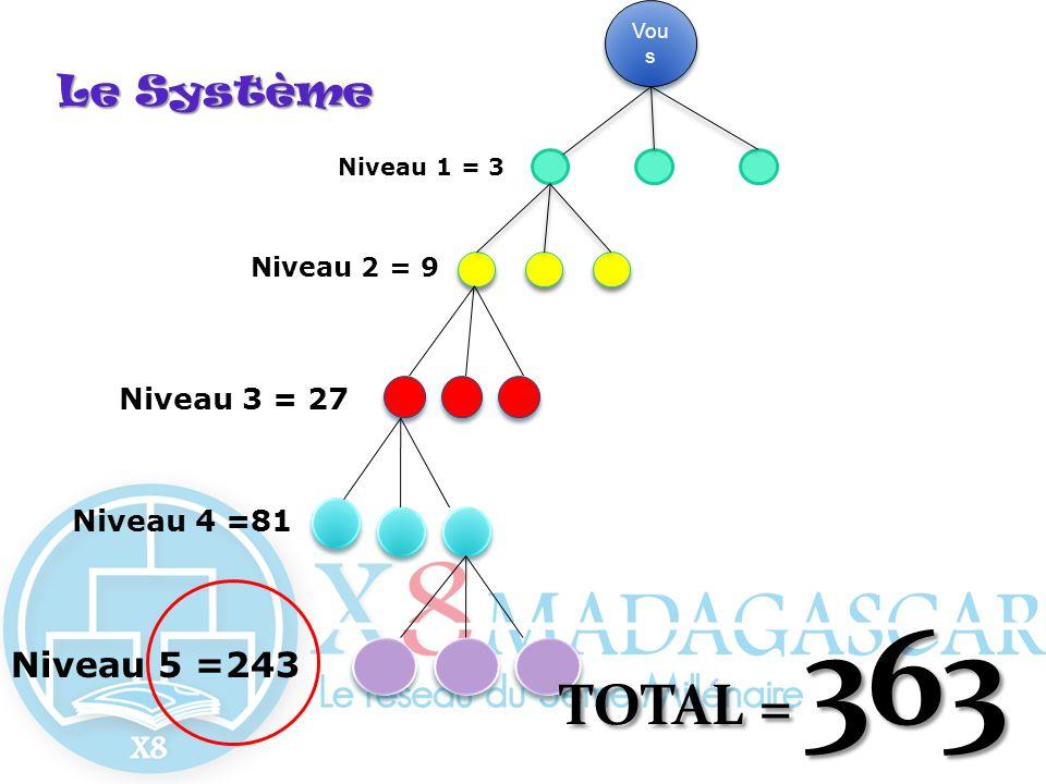 TOTAL = 363 Le Système Niveau 5 =243 Niveau 3 = 27 Niveau 4 =81