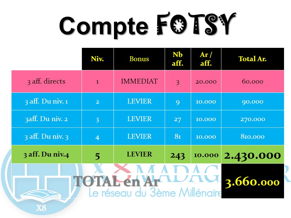 Compte FOTSY TOTAL en Ar 2.430.000 3.660.000 5 243 Niv. Bonus Nb aff.