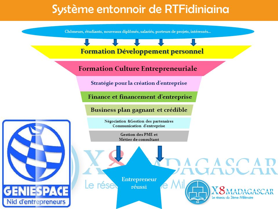 Système entonnoir de RTFidiniaina