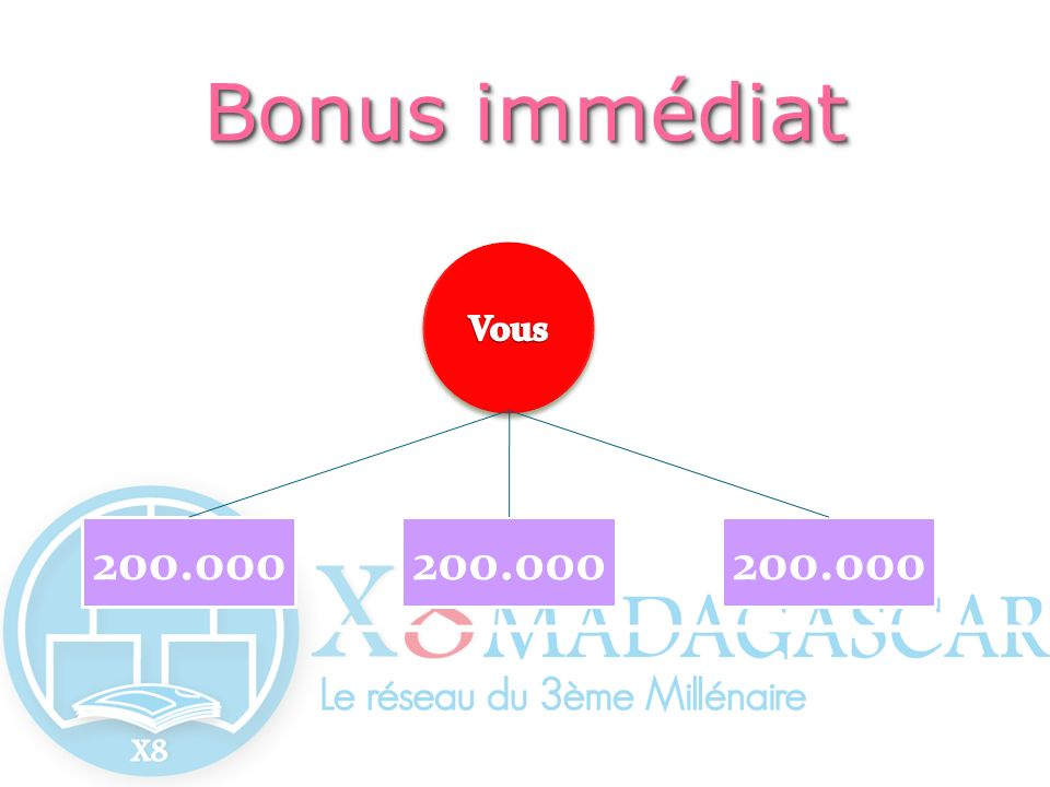 Bonus immédiat Vous 200.000 200.000 200.000