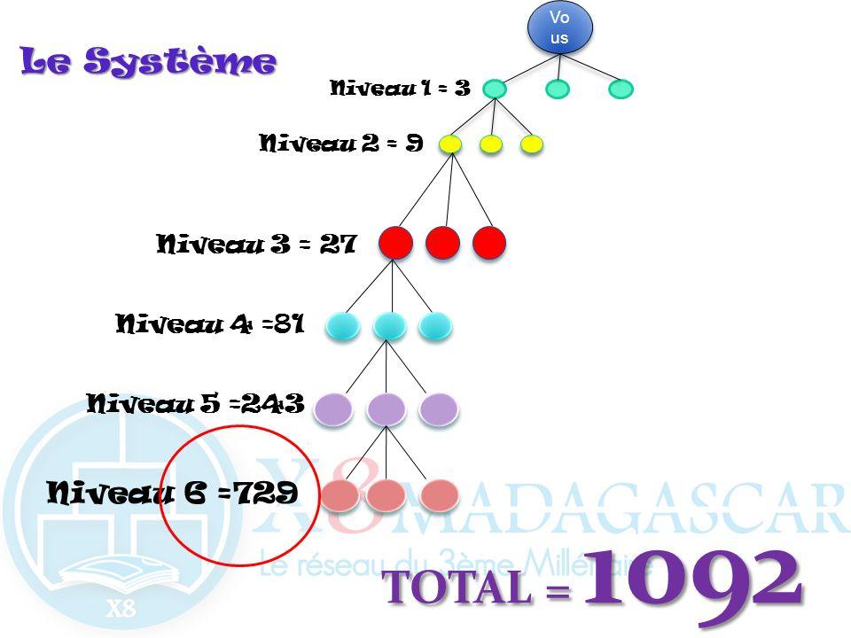TOTAL = 1092 Le Système Niveau 6 =729 Niveau 3 = 27 Niveau 4 =81