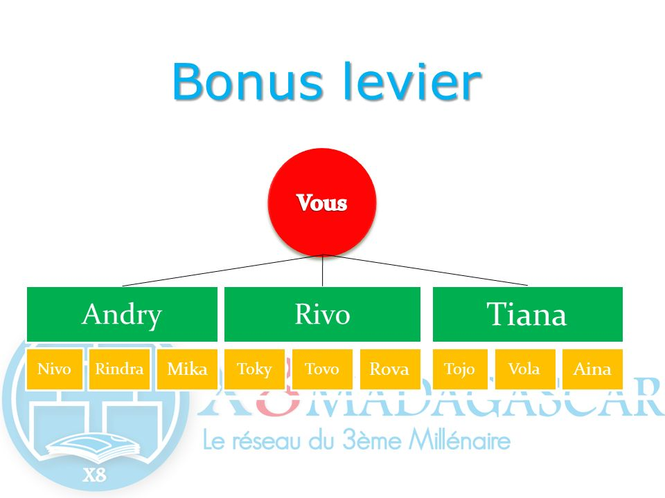 Bonus levier Tiana Andry Rivo Vous Mika Rova Aina Nivo Rindra Toky