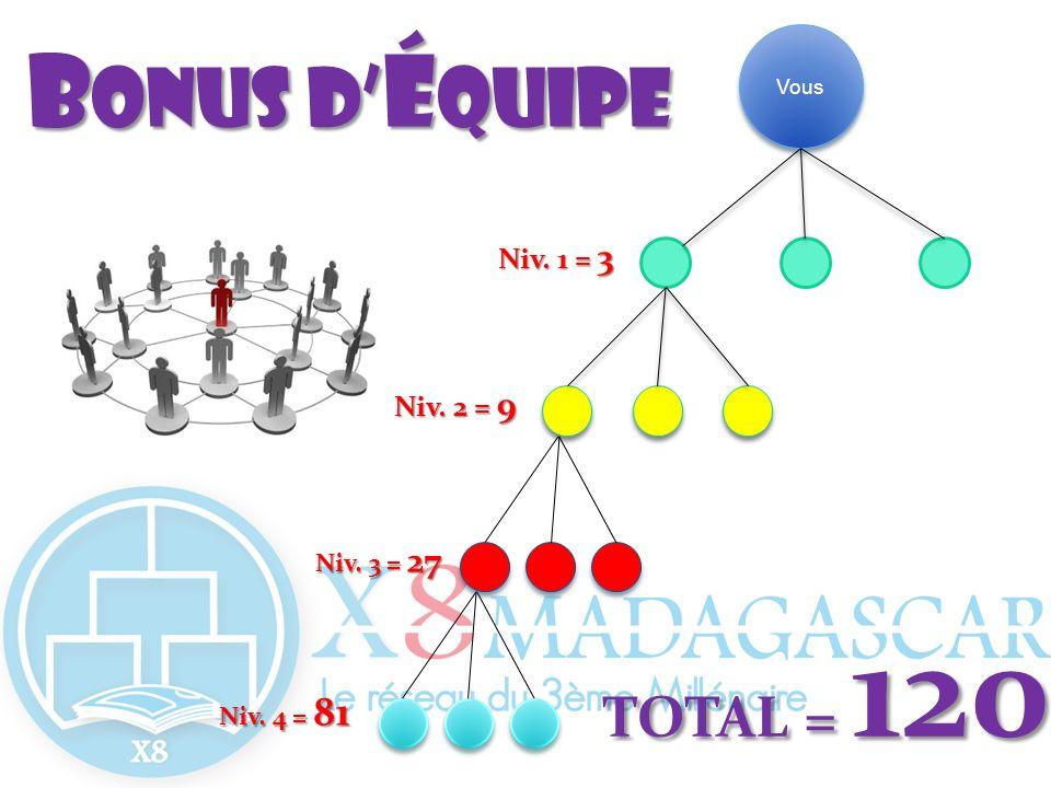 Bonus d'équipe TOTAL = 120 Niv. 1 = 3 Niv. 2 = 9 Niv. 3 = 27