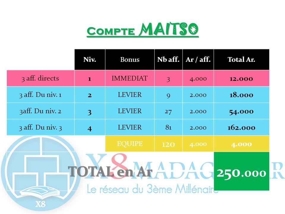250.000 TOTAL en Ar Compte MAITSO 120 1 12.000 2 18.000 54.000 4