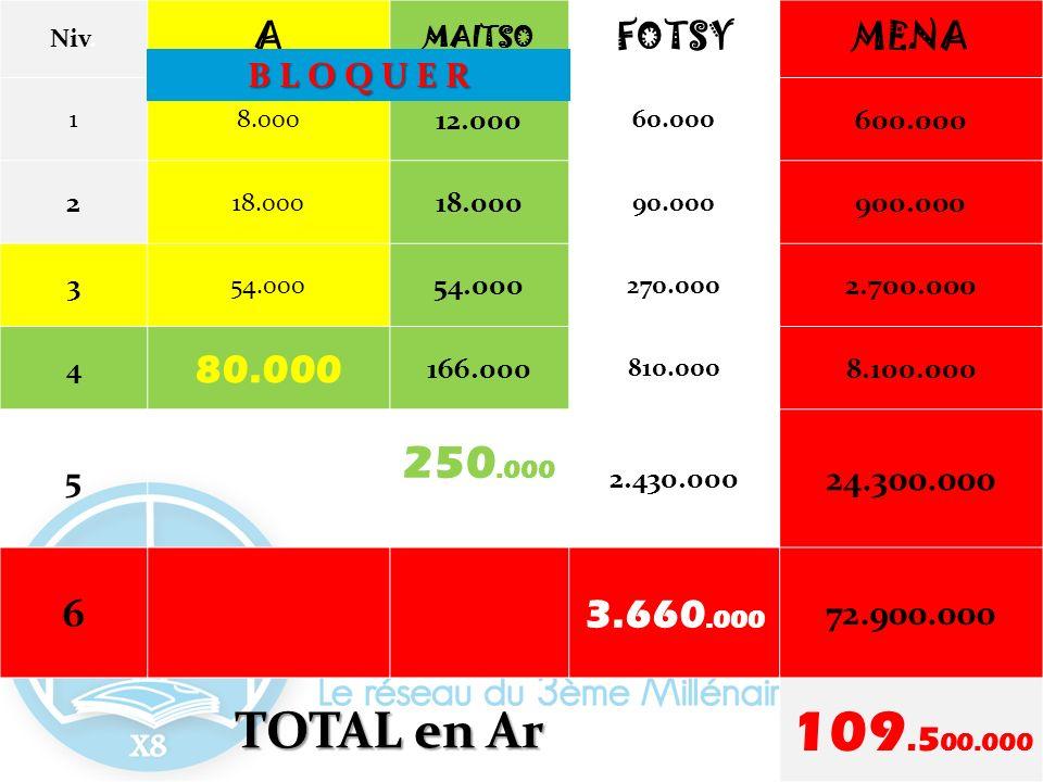 Niv. A. MAITSO. FOTSY. MENA. 1. 8.000. 12.000. 60.000. 600.000. 2. 18.000. 90.000. 900.000.