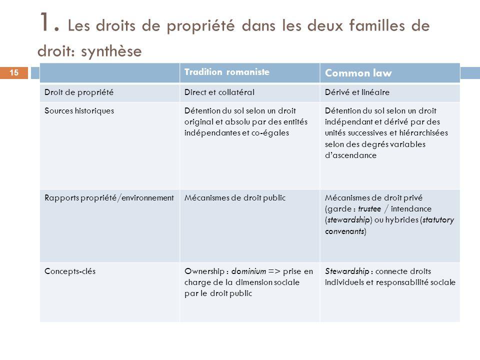 1. Les droits de propriété dans les deux familles de droit: synthèse