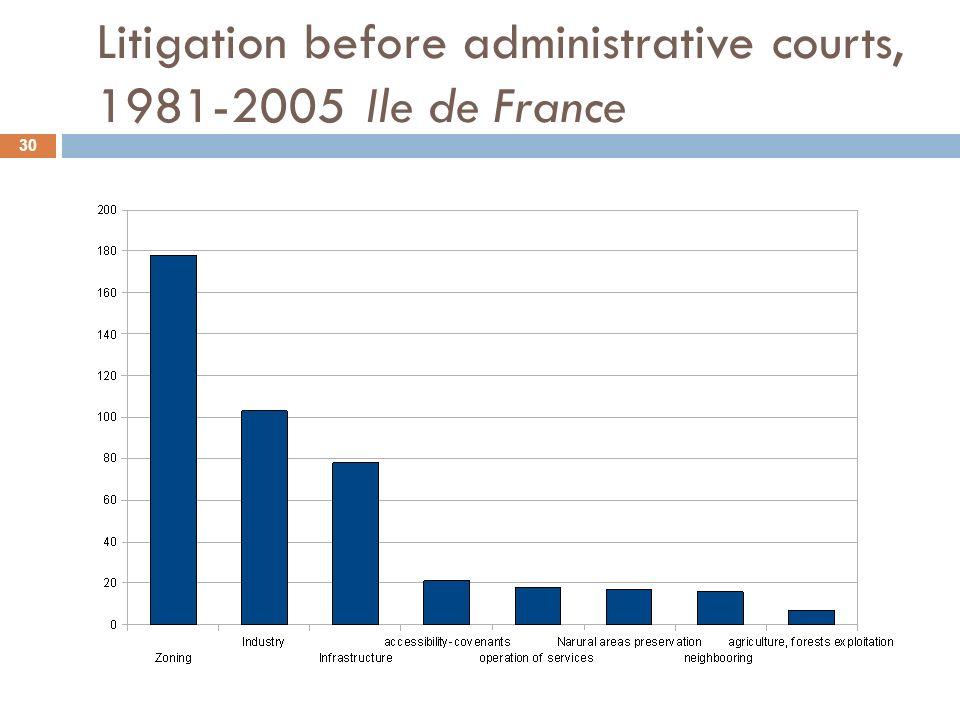 Litigation before administrative courts, 1981-2005 Ile de France