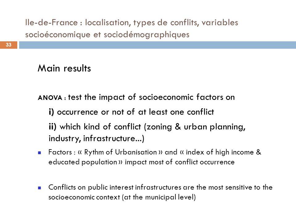 Ile-de-France : localisation, types de conflits, variables socioéconomique et sociodémographiques