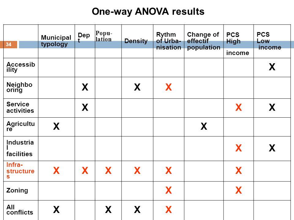 One-way ANOVA results X
