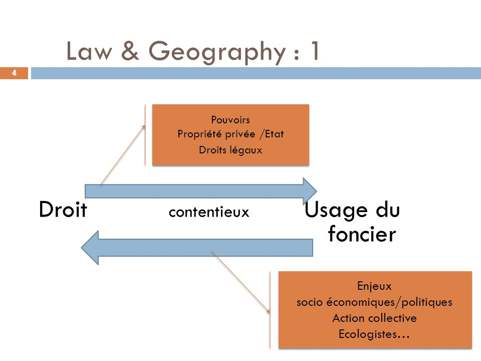 Law & Geography : 1 Droit contentieux Usage du foncier