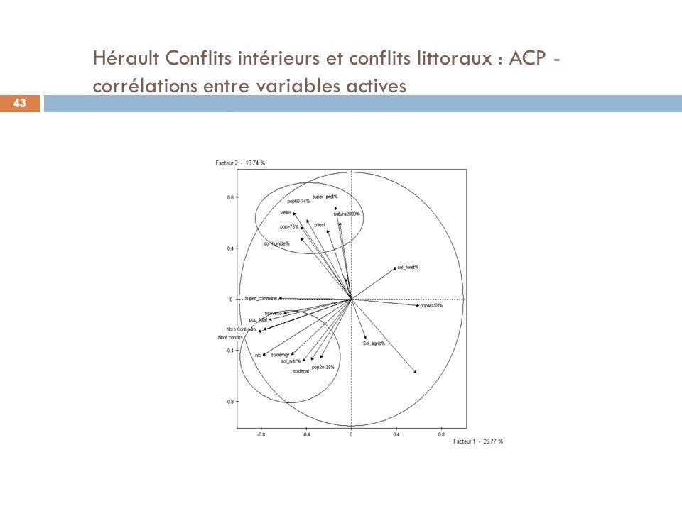 Hérault Conflits intérieurs et conflits littoraux : ACP - corrélations entre variables actives