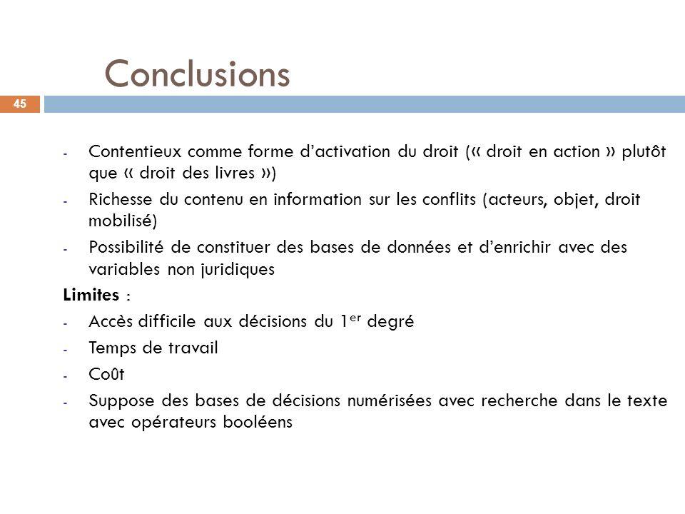 Conclusions Contentieux comme forme d'activation du droit (« droit en action » plutôt que « droit des livres »)