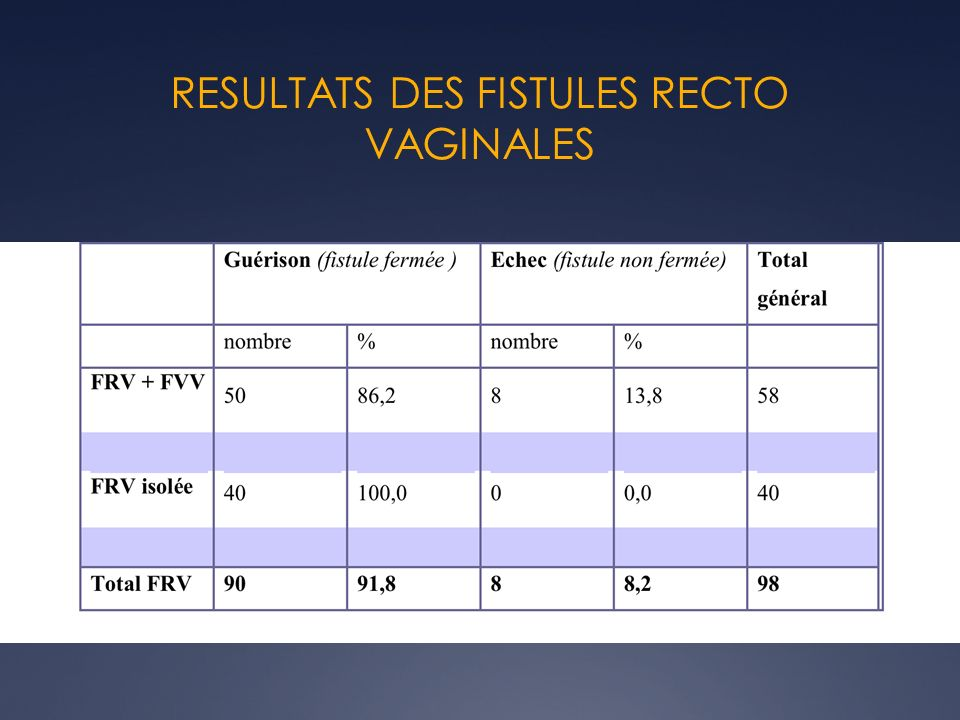 RESULTATS DES FISTULES RECTO VAGINALES