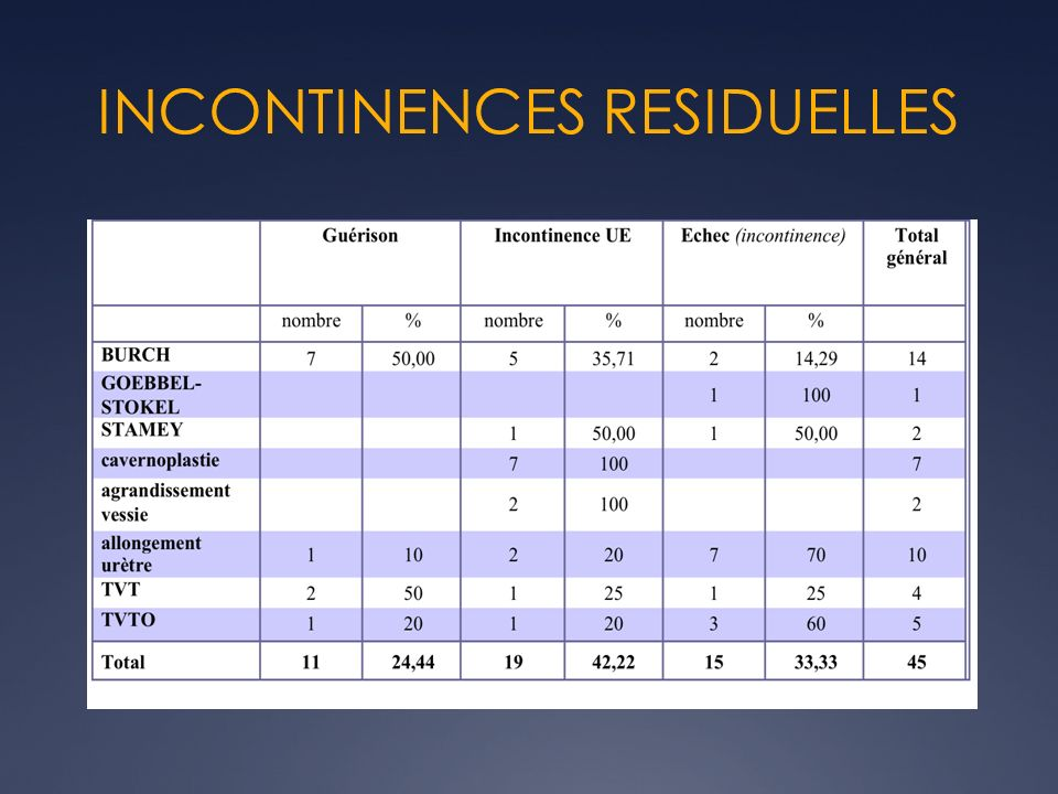 INCONTINENCES RESIDUELLES