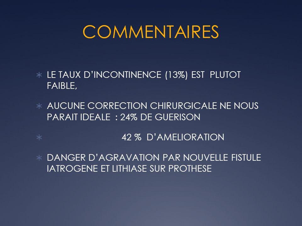 COMMENTAIRES LE TAUX D'INCONTINENCE (13%) EST PLUTOT FAIBLE,