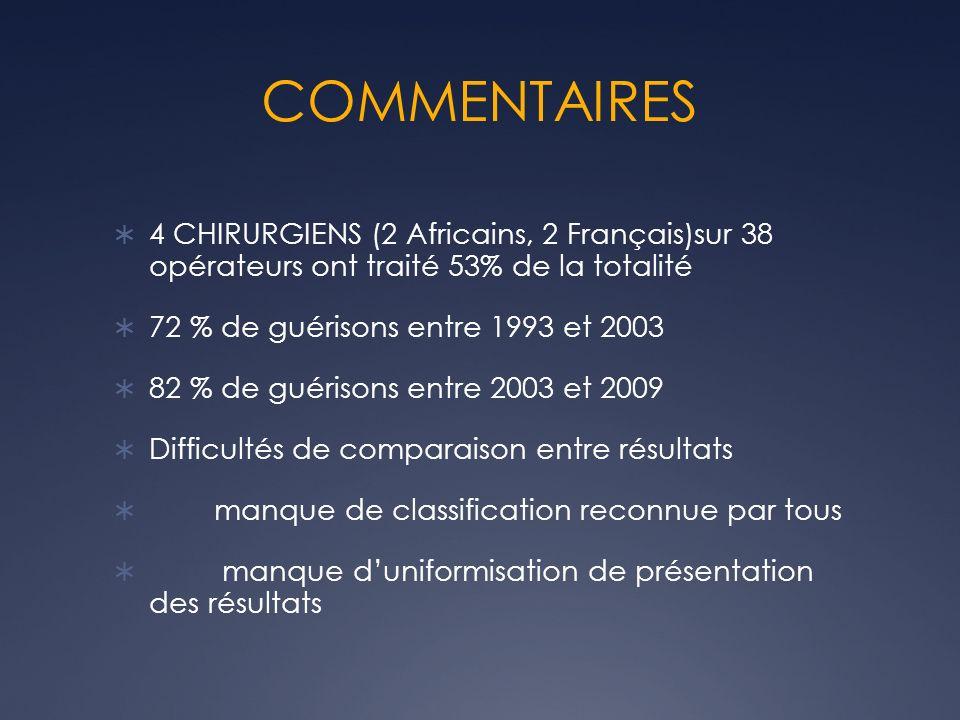 COMMENTAIRES 4 CHIRURGIENS (2 Africains, 2 Français)sur 38 opérateurs ont traité 53% de la totalité.