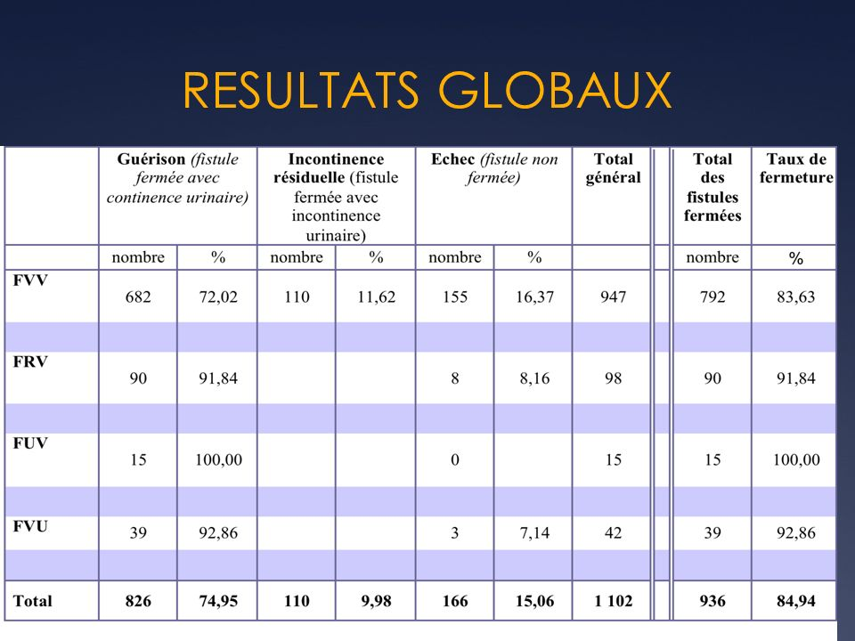 RESULTATS GLOBAUX
