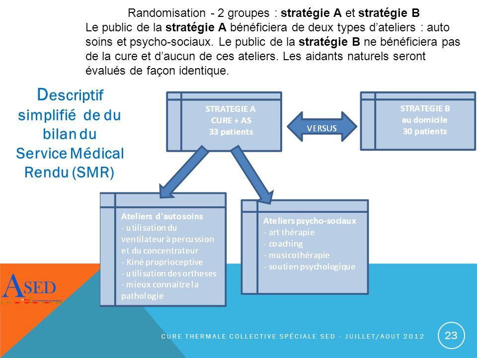 Descriptif simplifié de du bilan du Service Médical Rendu (SMR)