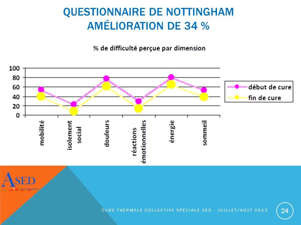 Questionnaire de Nottingham amélioration de 34 %