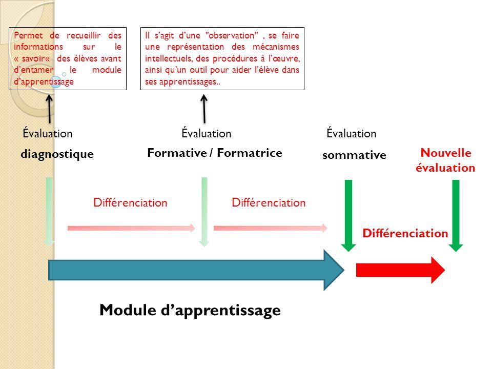 Module d'apprentissage