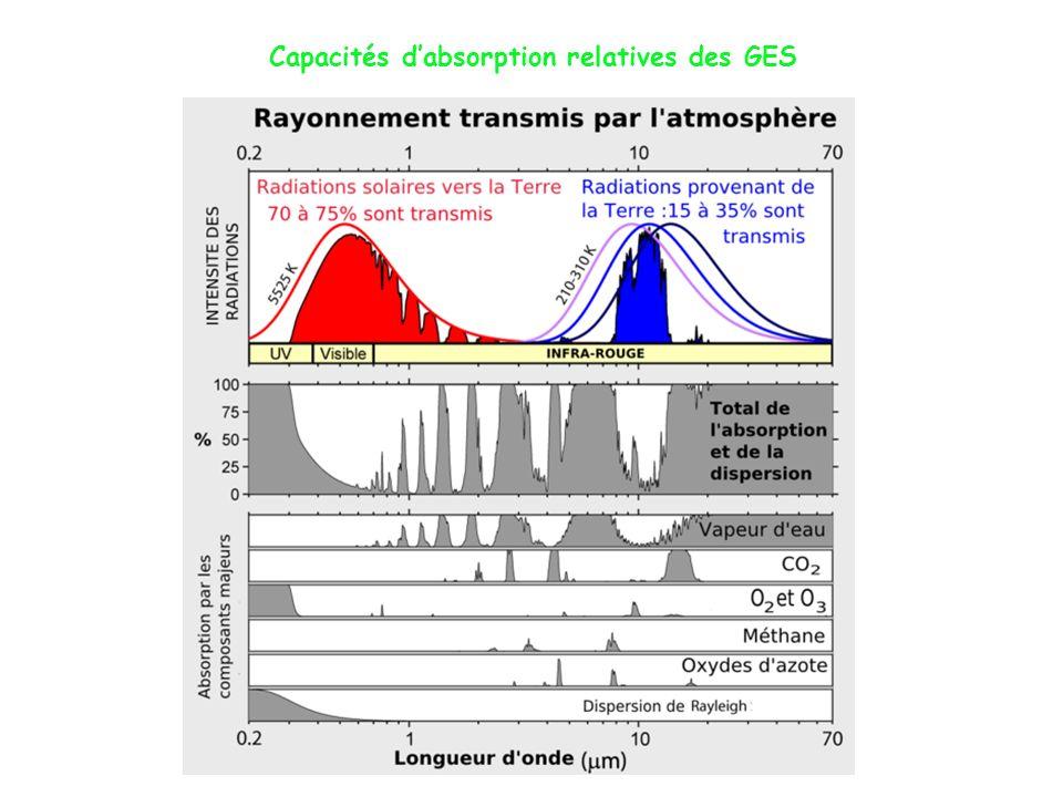 Capacités d'absorption relatives des GES