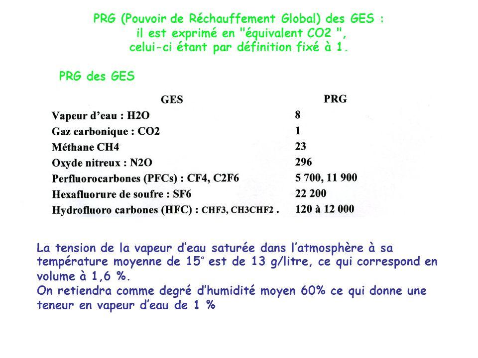PRG (Pouvoir de Réchauffement Global) des GES : il est exprimé en équivalent CO2 , celui-ci étant par définition fixé à 1.
