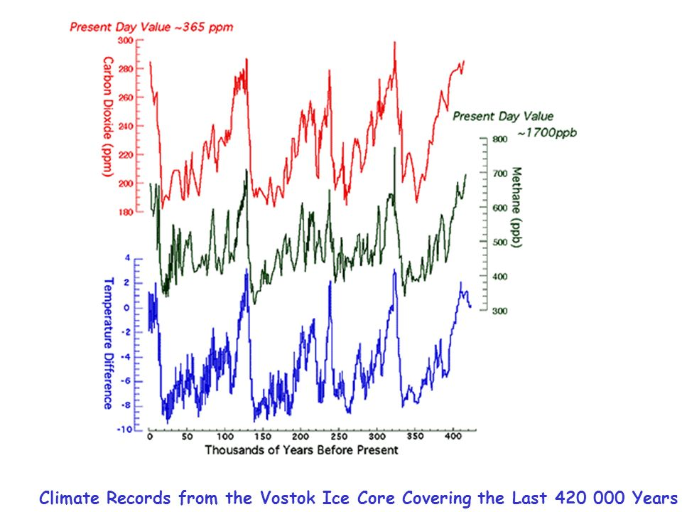 Climate Records from the Vostok Ice Core Covering the Last 420 000 Years