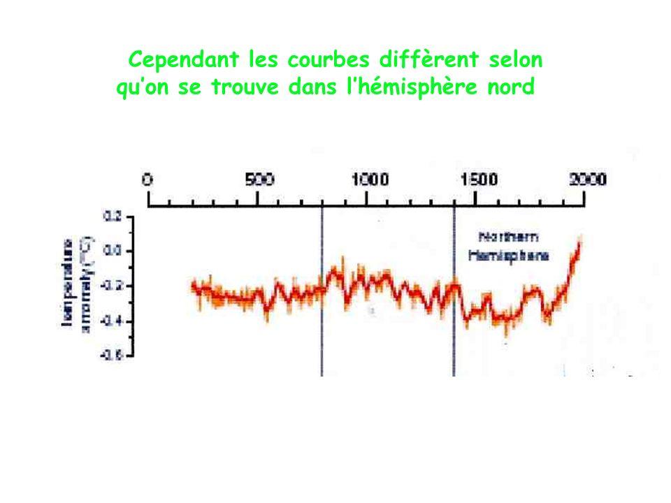 Cependant les courbes diffèrent selon qu'on se trouve dans l'hémisphère nord