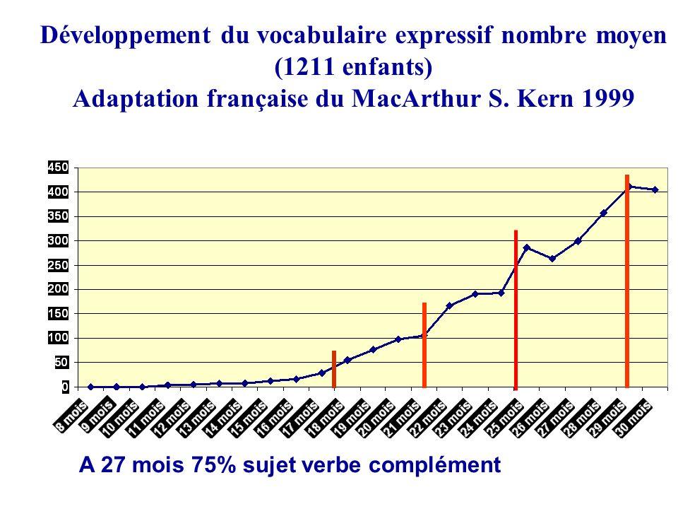 Développement du vocabulaire expressif nombre moyen (1211 enfants) Adaptation française du MacArthur S. Kern 1999