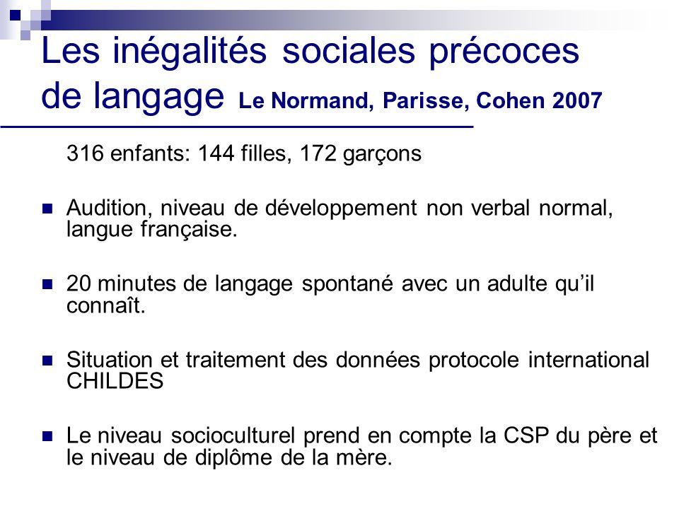 Les inégalités sociales précoces de langage Le Normand, Parisse, Cohen 2007