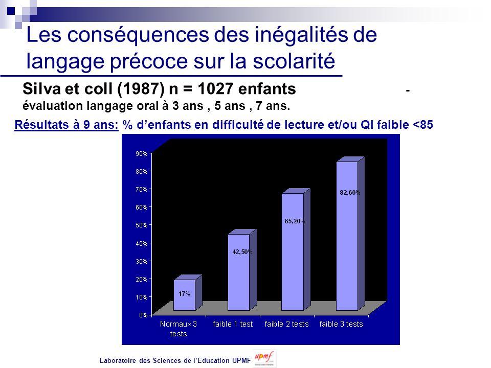 Les conséquences des inégalités de langage précoce sur la scolarité
