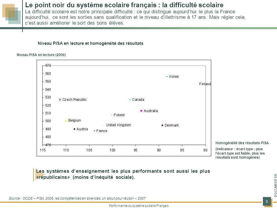 Le point noir du système scolaire français : la difficulté scolaire La difficulté scolaire est notre principale difficulté : ce qui distingue aujourd'hui le plus la France aujourd'hui, ce sont les sorties sans qualification et le niveau d'illettrisme à 17 ans. Mais régler cela, c'est aussi améliorer le sort des bons élèves.