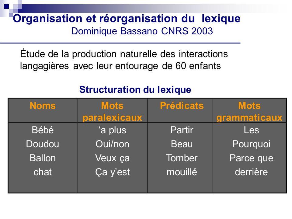 Organisation et réorganisation du lexique Dominique Bassano CNRS 2003
